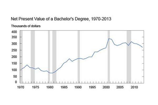 Federal-Reserve-Bank_Value-of-College_research