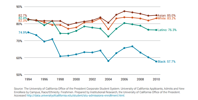 UC Admission Rates by Race Ethnicity