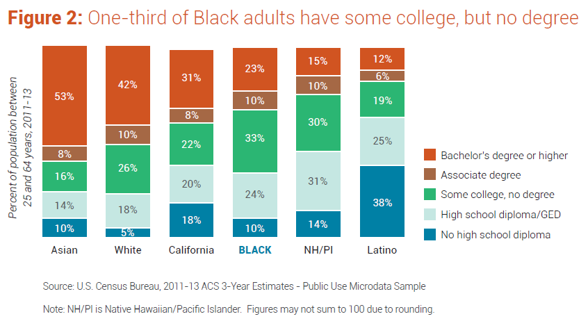 2015 Black educational attainment