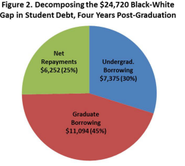October 2016| Black-White Disparity in Student Loan Debt More Than Triples After Graduation