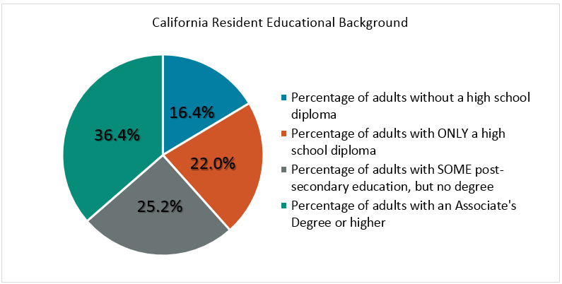 Cali Residential College Graph