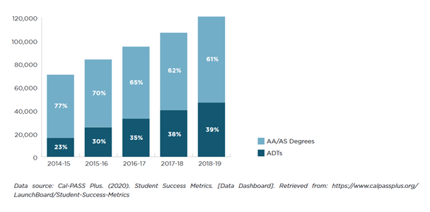 ADT becoming preferred pathway